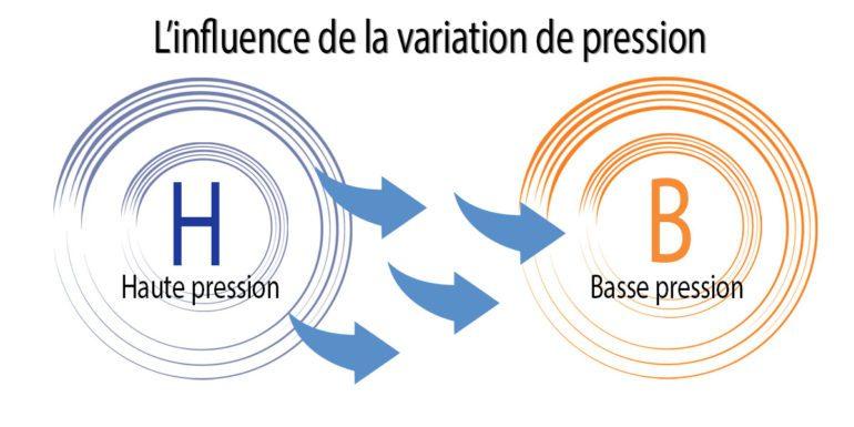 influence-presseion-vent